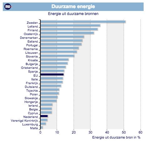Duurzame energie Europa