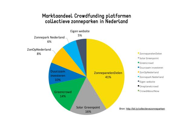 Marktaandeel crowdfunding platformen zonne-energie