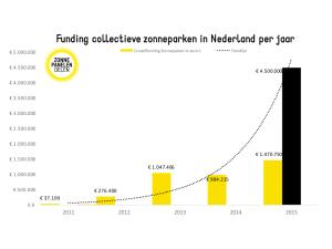 Volume collectieve zonneparken Nederland