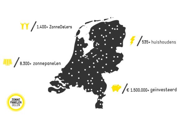 Crowdfunding platform ZonnepanelenDelen