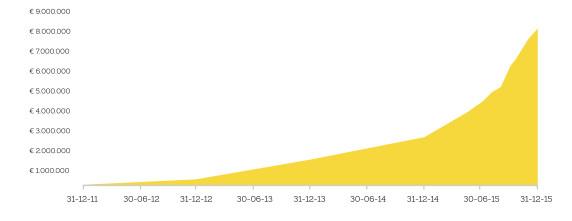 Infographic Cumulatief Volume