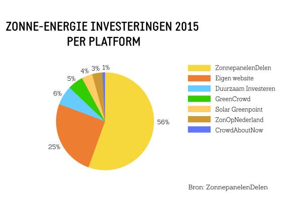 Infographic Investeringen
