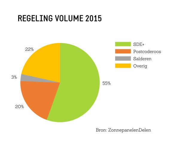 Infographic Regeling Volume