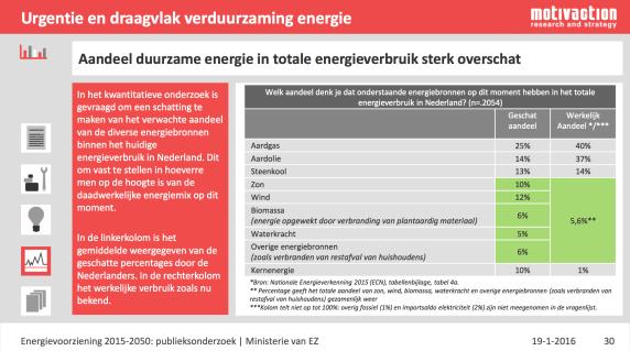 motivaction - duurzame energie in totale energieverbruik