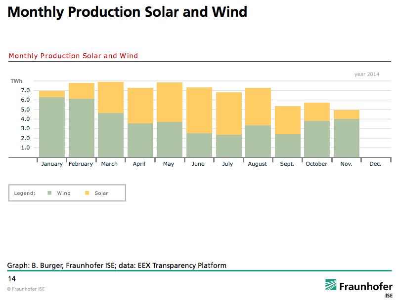 Zonne-energie plus windenergie complementair