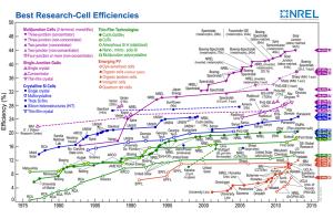efficientie zonnepanelen