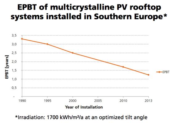 Energie terugverdientijd van zonnepanelen steeds korter - Fraunhofer ISE