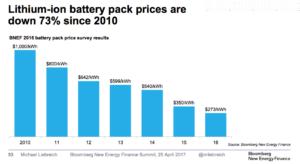 Lithium-ion batterij pack prices - Michael-Liebreich-BNEFSummit-Keynote