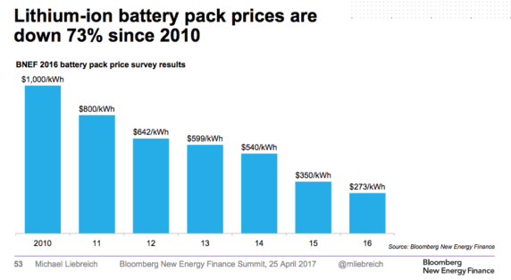 Lithium-ion batterij pack prices - Michael-Liebreich-BNEFSummit-Keynote