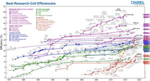 NREL efficiency chart zonnepanelen januari 2019