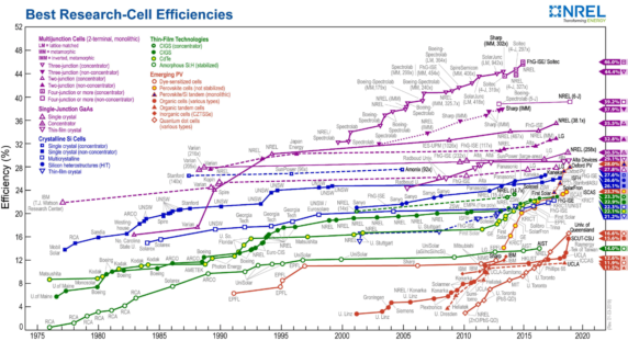 NREL efficiency chart zonnepanelen januari 2019