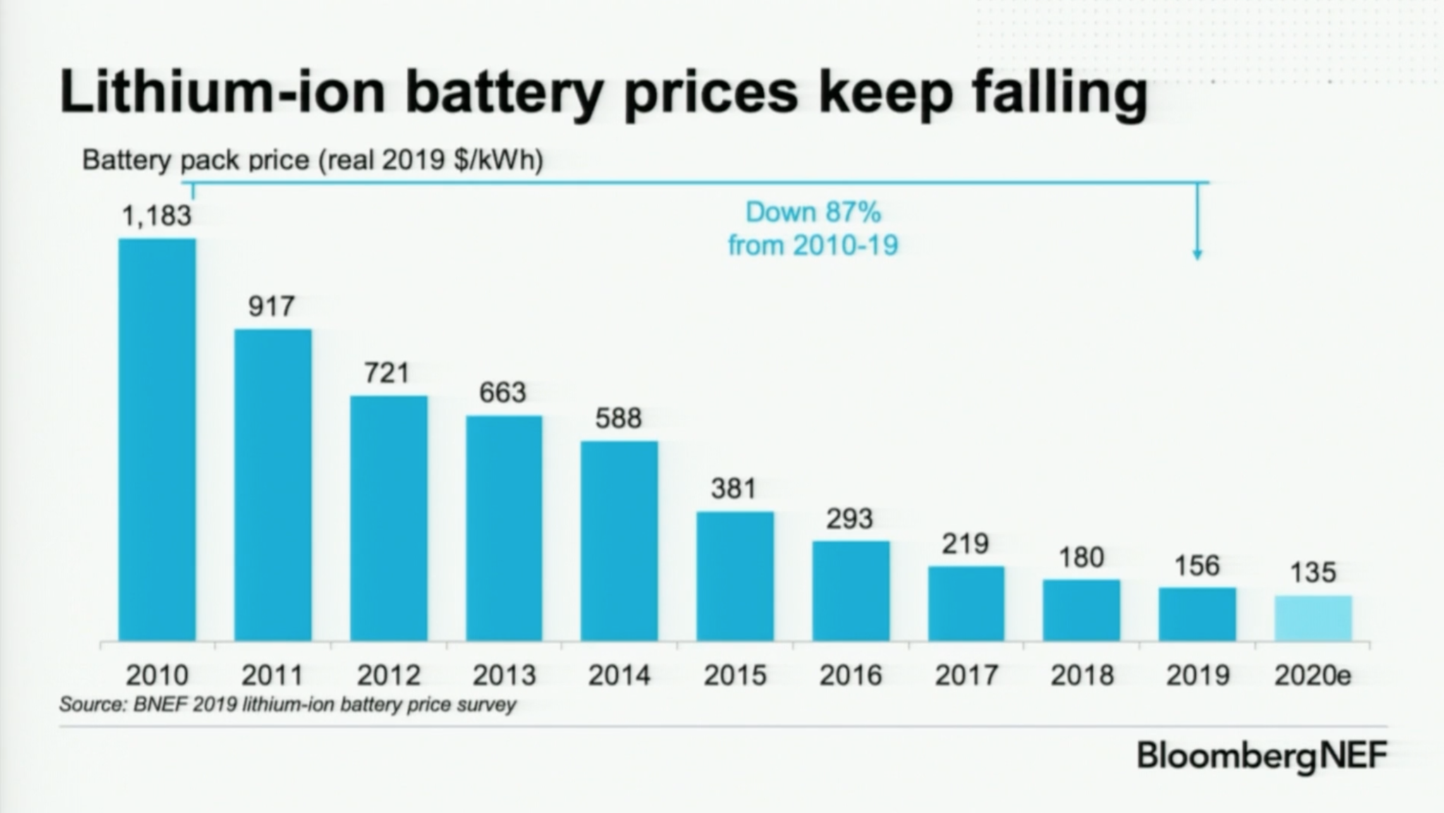 BNEF battery lithium ion-cell energy density graph BNEF