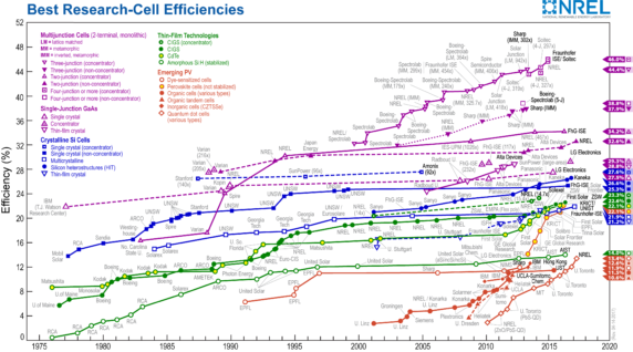 zonne-energie efficiency-chart NREL mei 2017