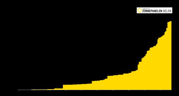 Collectieve zonne-energie Nederland volume - bron zonnepanelendelen