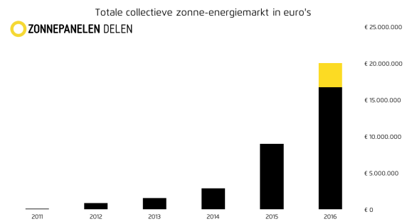 Totale collectieve zon markt v1
