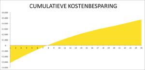 Cumulatieve kostenbesparing zonnepanelen - ZonnepanelenDelen