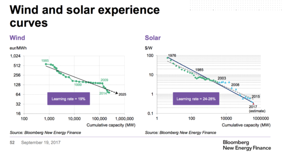 learning rate solar - BNEF