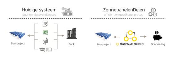 Blockchain voor zonne-energie - oplossing ZonnepanelenDelen