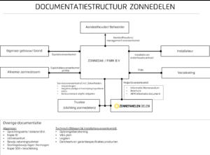 Documentatie structuur ZonnepanelenDelen