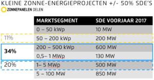 Kleine zonne-energieprojecten met SDE+ verkrijgen moeilijk financiering