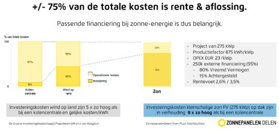 financieringskosten maken 75 procent van zonne-energieproject uit