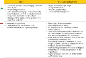 voor en nadelen participatie zonne-energieprojecten voordelen en nadelen SDE+ en postcoderoos