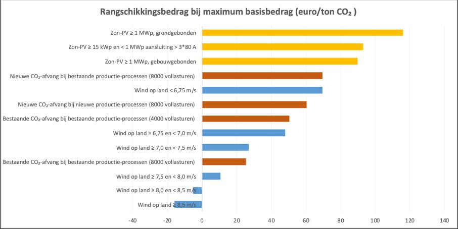 Blog CCS zonne-energie 1