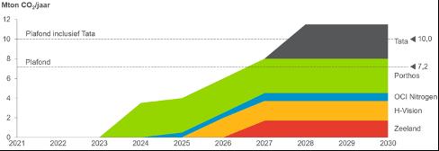 Optimistisch ingroeiscenario van bekende CCS-projecten in Nederland
